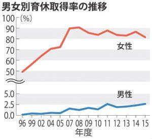 男女別育休取得率の推移